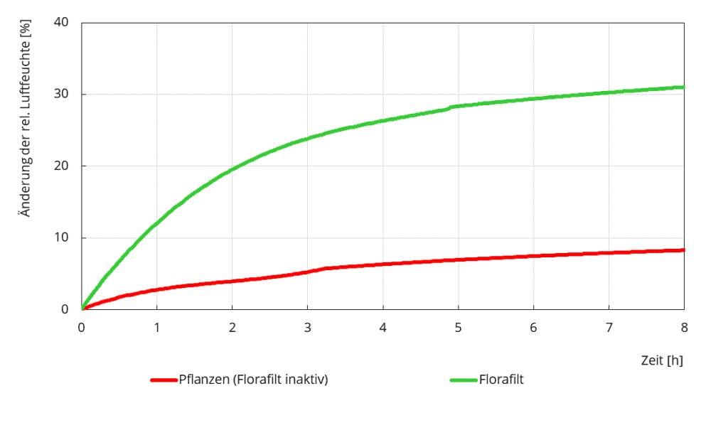 Luftfeuchteänderung_Diagramm